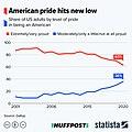 United States American sense of pride 2001-2020.jpg