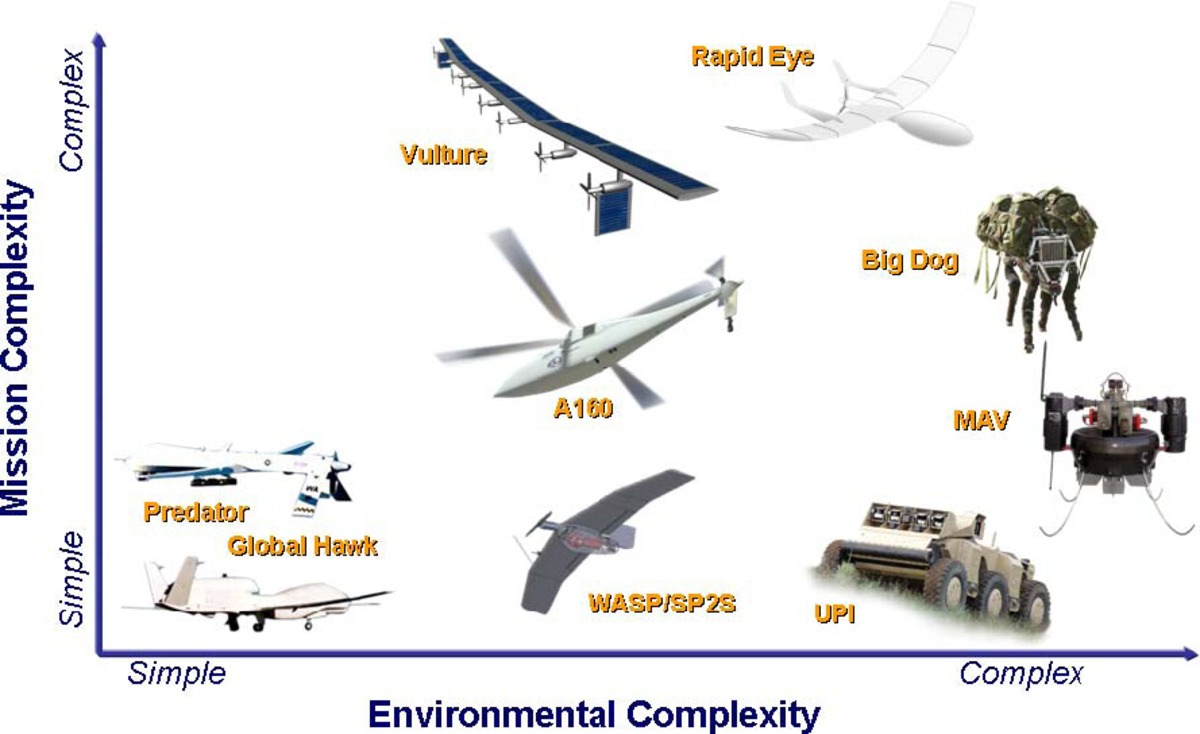 Unmanned Aerial Vehicle Systems (UAVs) - Thesis Proposal Example