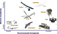 Unmanned Vehicles – the increasing challenge of autonomy1..tiff