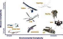 les drones de combat