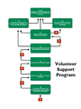 Volunteer Support Program.png