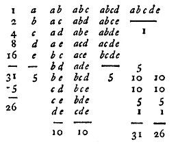 The Doctrine of Permutations and Combinations by Jakob Bernoulli, John Wallis p.281 (1795)
