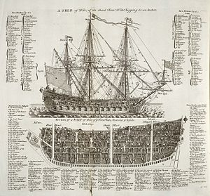 Age of Sail - A Ship of War, Cyclopaedia 1728, Vol 2