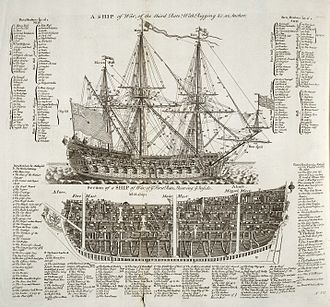 Aubrey–Maturin series - A diagram of 1728 illustrating the exterior and rigging of a third-rate ship and the interior of a first-rate ship.