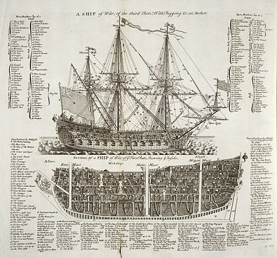 Diagrams of first and third rate warships, England, 1728 Cyclopaedia