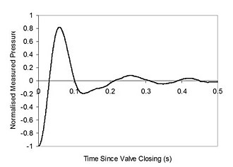 Water hammer - Typical pressure wave caused by closing a valve in a pipeline