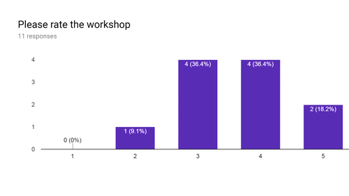 Wiki-workshop at AU Delhi (Feb 2019) Overall Rating.png
