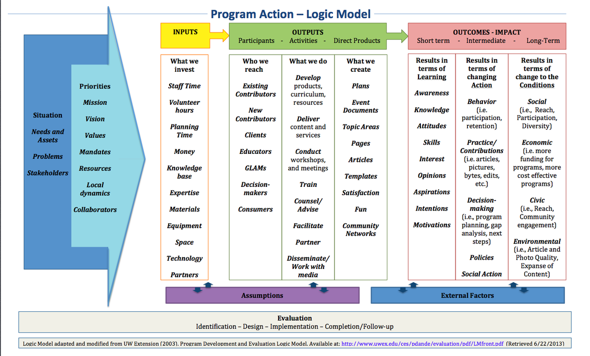 evaluation logic model template learning and evaluation logic models meta