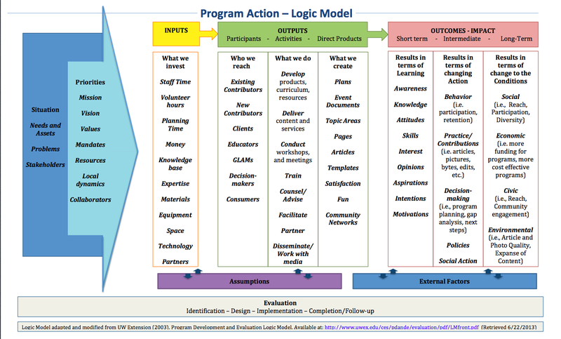 Wiki exampled Logic Model.png