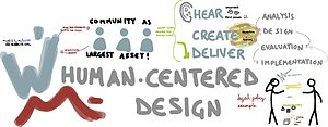 Human-centered computing - Wikimania human-centered design visualization, created by Myriapoda.