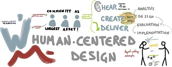 Wikimania Human Centered Design Visualization.jpg
