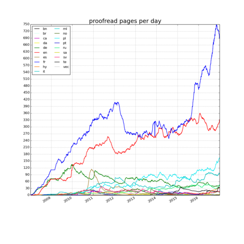 Wikisource - 2017-01-01 - proofread pages per day.png
