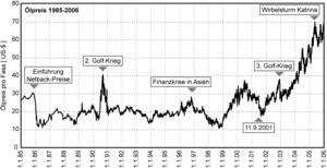 Abb.8: Ölpreisverlauf 1985-2006