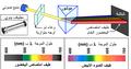 الكشف عن امتصاص الإشعاعات الضوئیة من طرف الصبغات الیخضوریة.png