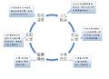 滑板文化循環示意圖.png