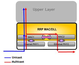 Iec 60870 5 wikivividly rapienet figure 2 rapienet embedded dual port switch motion fandeluxe Image collections