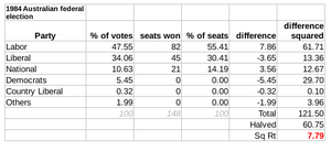 Australian federal election, 1984 - The Gallagher Index result: 7.79