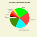 2011 Donostia udal hauteskundeak sektore diagrama 01.png