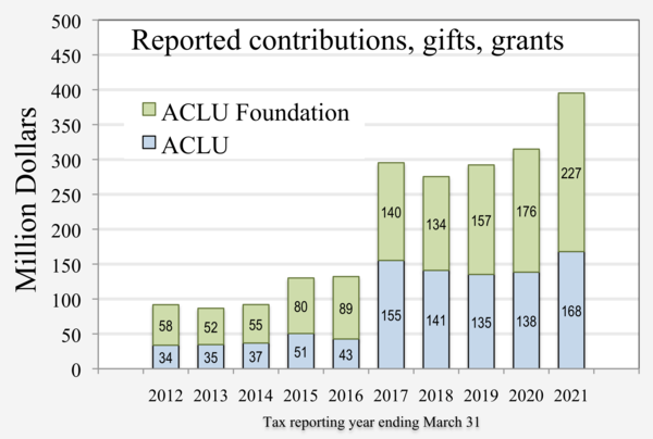 "Amounts reported to IRS as ""Contributions, Gifts, Grants and Other Similar Amounts"" by ACLU and ACLU Foundation. Graph reflects an increase in donations following U.S. President Trump's January 2017 executive order barring millions of refugees and citizens of seven Muslim-majority countries. 2012- ACLU ACLUF donations.png"