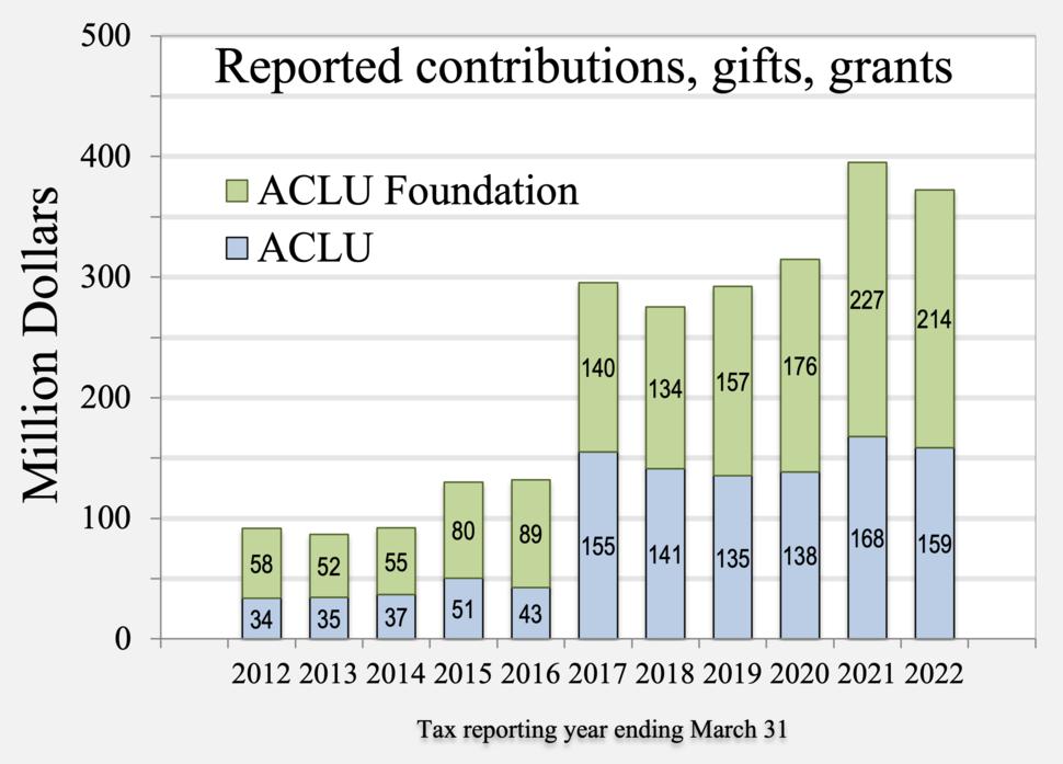 2012- ACLU ACLUF donations
