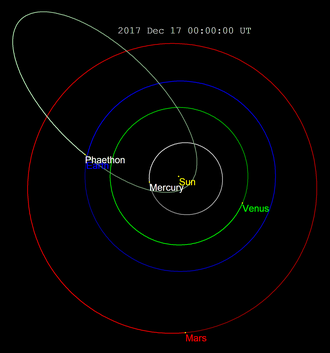 3200 Phaethon - The elliptical orbit of 3200 Phaethon crosses the orbits of Mars, Earth, Venus and Mercury