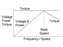 AF Drive V Hz Etc.png