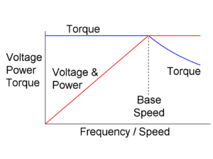 Adjustable-speed drive - Image: AF Drive V Hz Etc