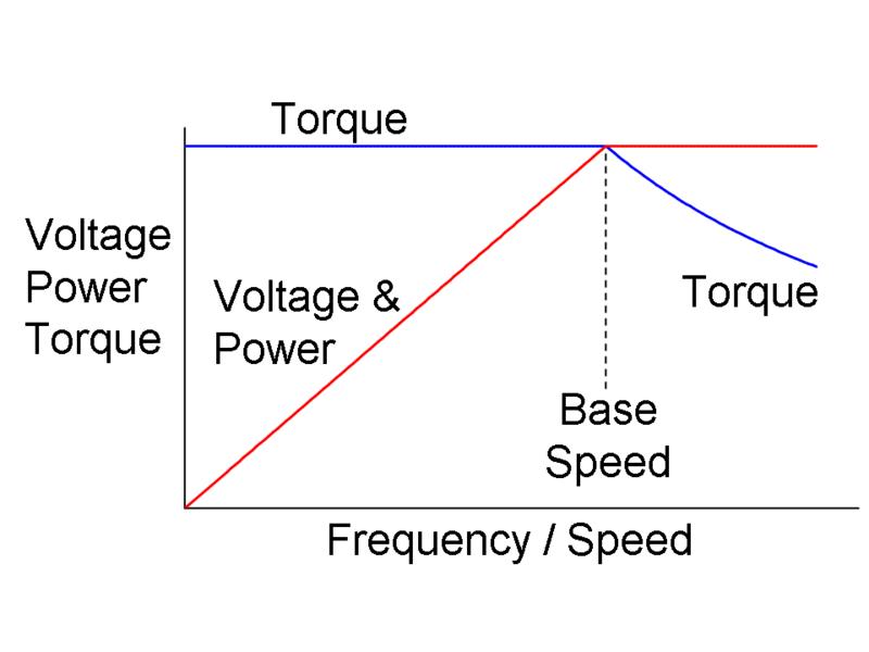 File:AF Drive V Hz Etc.png