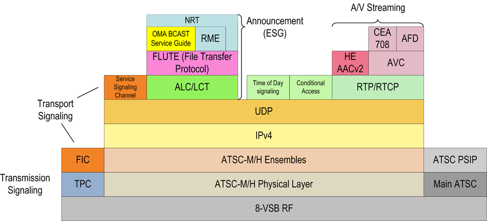 ATSC-MH Layer-Model