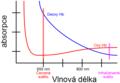 Absorpční spektrum hemoglobinu.png