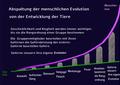 Abspaltung der menschlichen Evolution von der Entwicklung der Tiere © CC BY-SA backlink to evolution-berlin.de.png