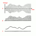 Amplitude modulation detection.png