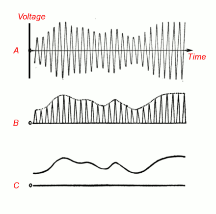 How the crystal detector works. (A) The amplitude modulated radio signal from the tuned circuit. The rapid oscillations are the radio frequency carrier wave. The audio signal (the sound) is contained in the slow variations (modulation) of the amplitude (hence the term amplitude modulation, AM) of the waves. This signal cannot be converted to sound by the earphone, because the audio excursions are the same on both sides of the axis, averaging out to zero, which would result in no net motion of the earphone's diaphragm. (B) The crystal conducts current better in one direction than the other, producing a signal whose amplitude does not average to zero but varies with the audio signal. (C) A bypass capacitor is used to remove the radio frequency carrier pulses, leaving the audio signal Amplitude modulation detection.png
