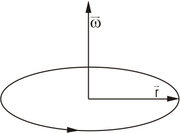 The angular velocity vector points up for counterclockwise rotation and down for clockwise rotation, as specified by the right-hand rule.
