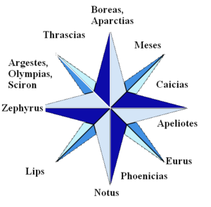 winds according to Aristoteles