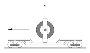 Gyro monorail - Basic principle of operation: rotation about the vertical axis causes movement about the horizontal axis.