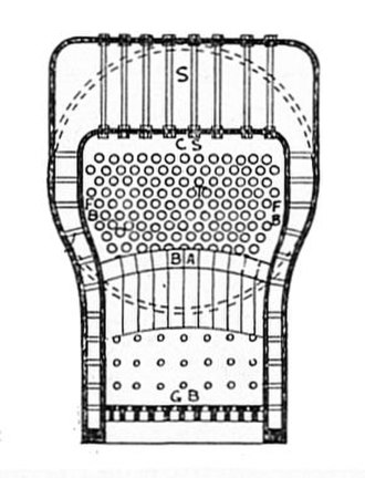 Belpaire firebox - Diagramatic cross section of the Belpaire fire box showing the increased area for evaporation and larger volume of water contained in the square section above the box. The hatched circles show the outline of the barrel to which the firebox was attached.