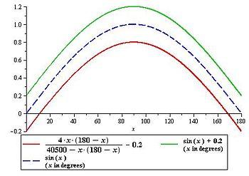 Bhaskara I's sine approximation formula - Wikipedia