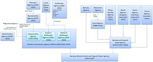 Baroda and Gujarat States Agency - Succession of British Agencies in Gujarat