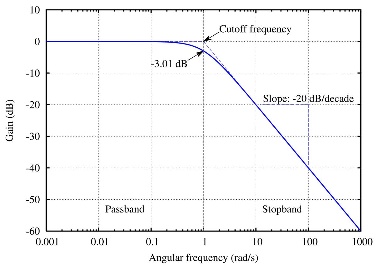 Częstotliwość graniczna filtru – Wikipedia, wolna encyklopedia