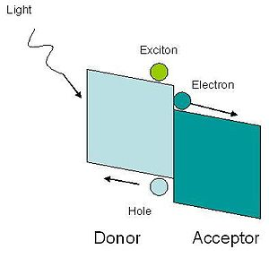 Hybrid solar cell - Figure 1. Energy diagram of the donor and acceptor. The conduction band of the acceptor is lower than the LUMO of the polymer, allowing for transfer of the electron.