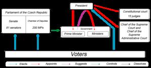 Politics of the Czech Republic - The political system of the Czech Republic