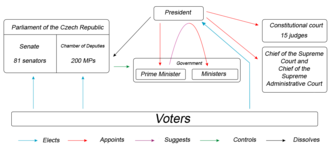 Politics of the Czech Republic - The political system of the Czech Republic