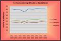 Demografía La Secá (Siero).png