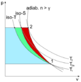 Diagram of isothermal, isoentropic and polytropic gas compressions.png