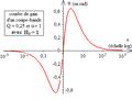 Diagramme de Bode d'un deuxième ordre du type coupe-bande à gain minimal non nul - courbe de phase.png