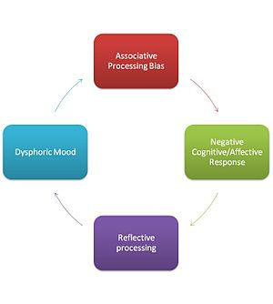 Cognitive vulnerability - Diagram of the downward spiral in the dual process model of depression