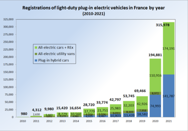 Plug In Electric Vehicles In France Wikipedia