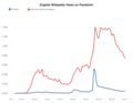English Wikipedia Views on Pandemic.png