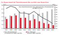 Evolution du financement de l'investissement des sociétés non financières en France.PNG